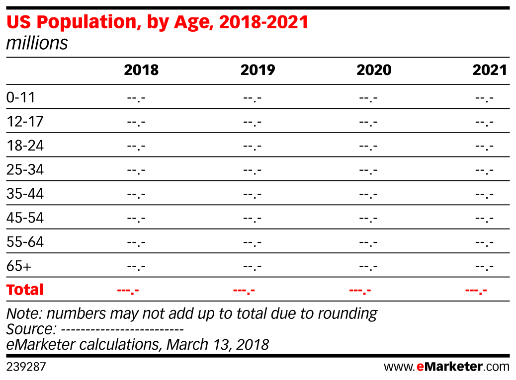 us population by age 2018 2021 millions emarketer
