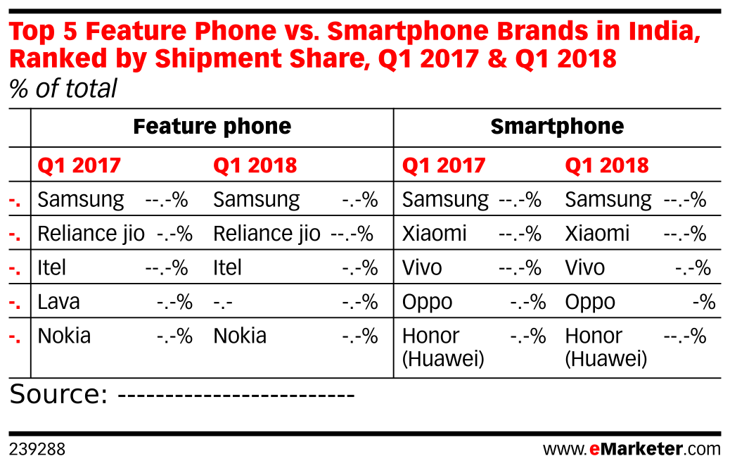 Top 5 Feature Phone vs. Smartphone Brands in India, Ranked by Shipment Share, Q1 2017 & Q1 2018 (% of total)