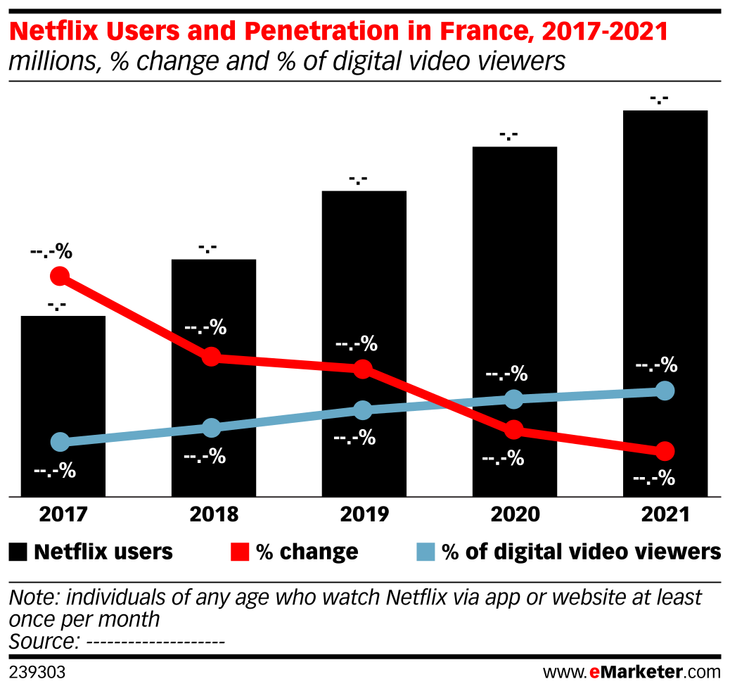 Netflix Users and Penetration in France, 2017-2021 (millions, % change and % of digital video viewers)