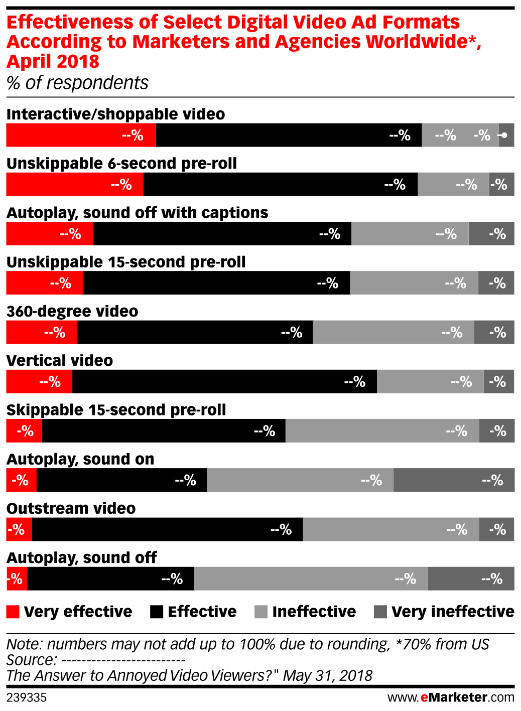 Effectiveness of Select Digital Video Ad Formats According to Marketers and Agencies Worldwide*, April 2018 (% of respondents)