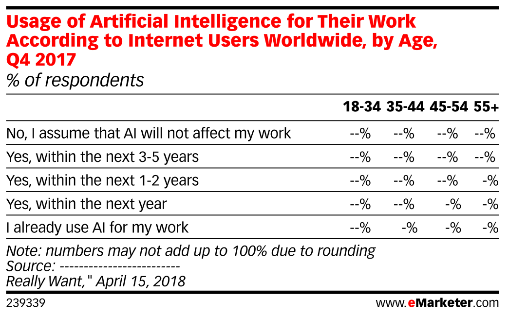 Usage of Artificial Intelligence for Their Work According to Internet Users Worldwide, by Age, Q4 2017 (% of respondents)