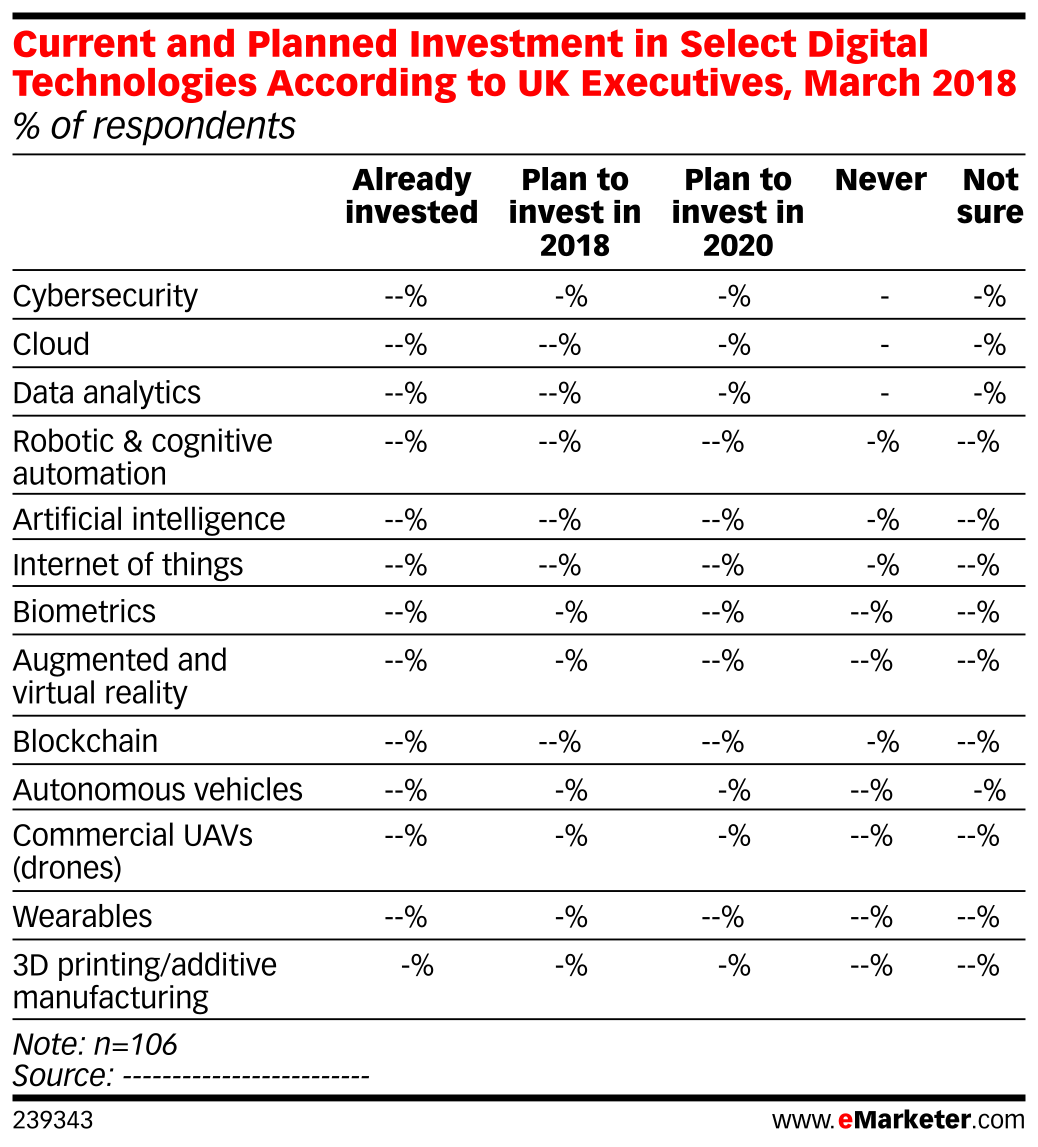 Current and Planned Investment in Select Digital Technologies According to UK Executives, March 2018 (% of respondents)