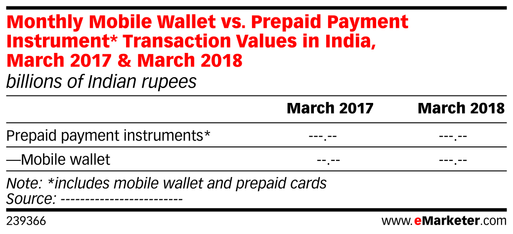Monthly Mobile Wallet vs. Prepaid Payment Instrument* Transaction Values in India, March 2017 & March 2018 (billions of Indian rupees)