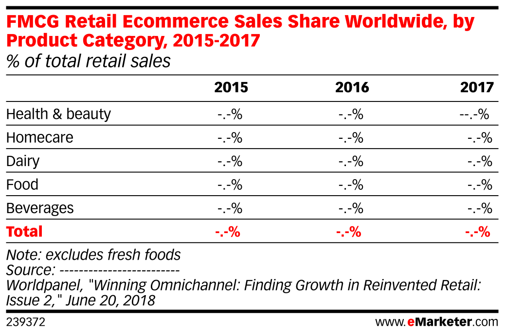 FMCG Retail Ecommerce Sales Share Worldwide, by Product Category, 2015-2017 (% of total retail sales)