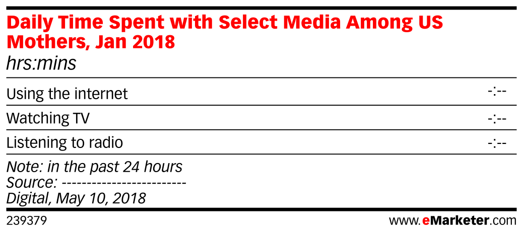 Daily Time Spent with Select Media Among US Mothers, Jan 2018 (hrs:mins)