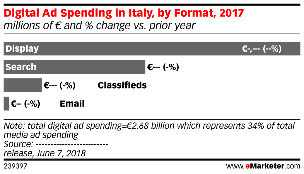 Digital Ad Spending in Italy, by Format, 2017 (millions of € and % change vs. prior year)