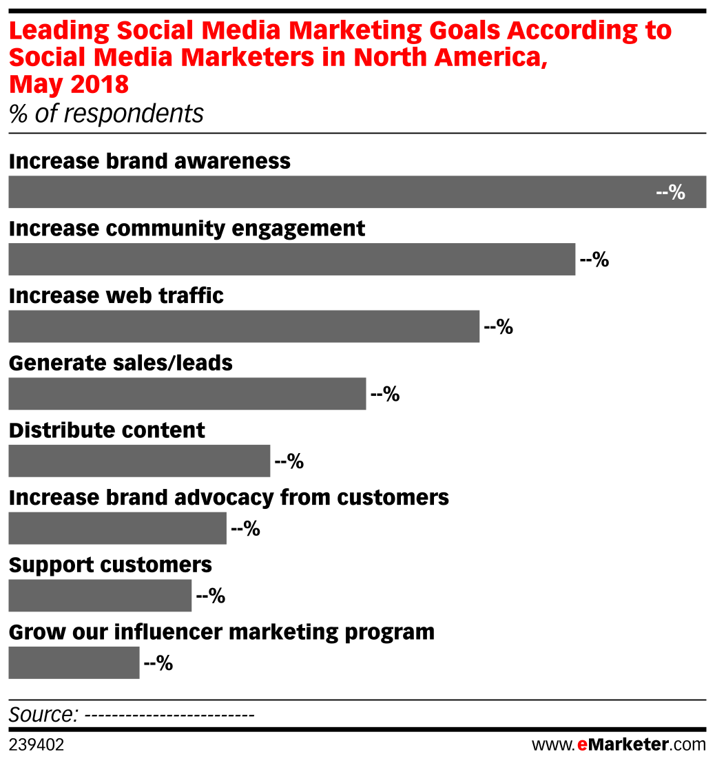 Leading Social Media Marketing Goals According to Social Media Marketers in North America, May 2018 (% of respondents)