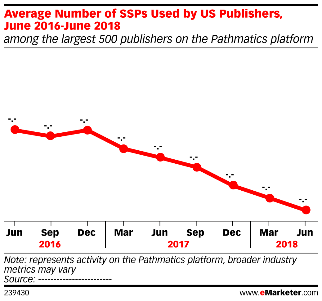 Average Number of Supply-Side Platforms (SSPs) Used by US Publishers, June 2016-June 2018 (among the largest 500 publishers on the Pathmatics platform)