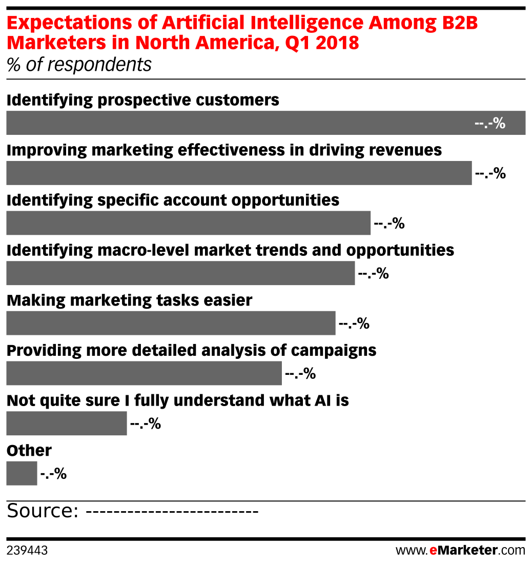 Expectations of Artificial Intelligence Among B2B Marketers in North America, Q1 2018 (% of respondents)