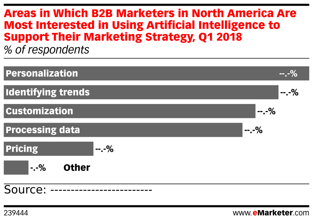 Areas in Which B2B Marketers in North America Are Most Interested in Using Artificial Intelligence to Support Their Marketing Strategy, Q1 2018 (% of respondents)