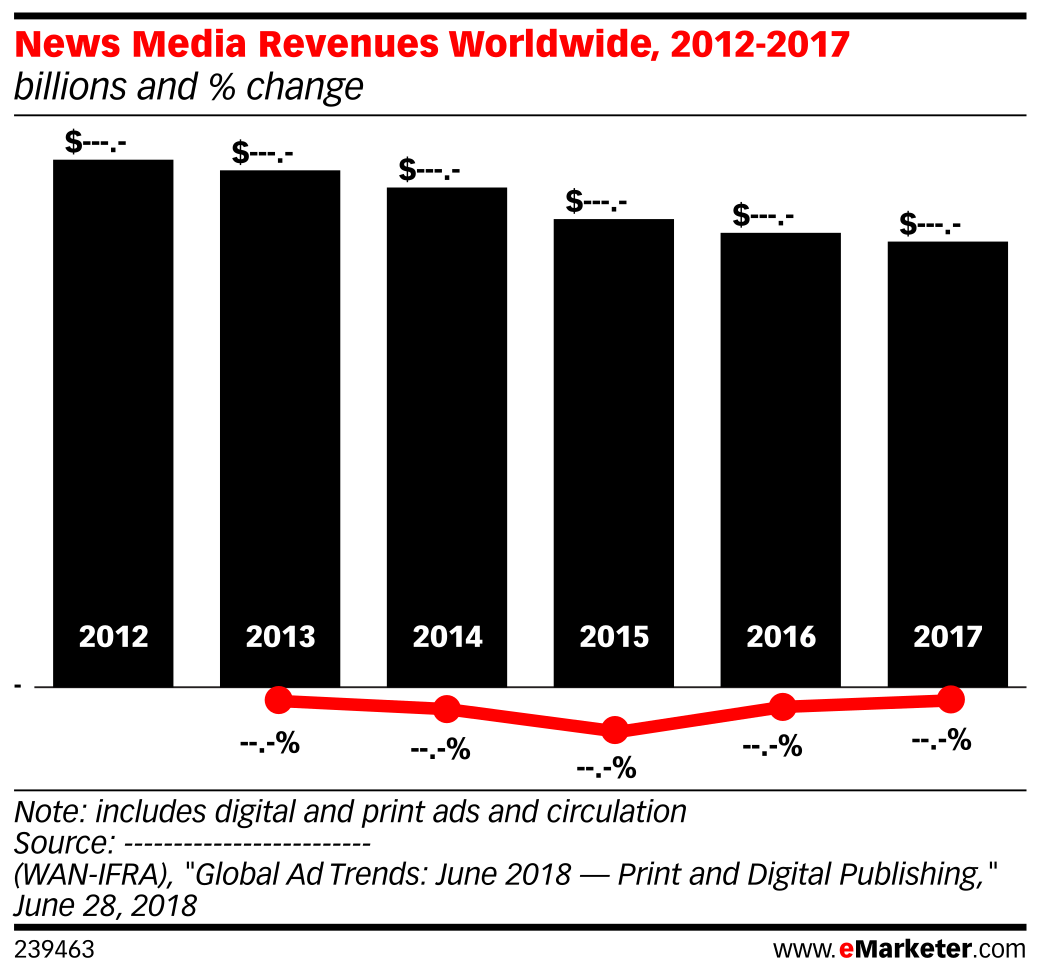 News Media Revenues Worldwide, 2012-2017 (billions and % change)
