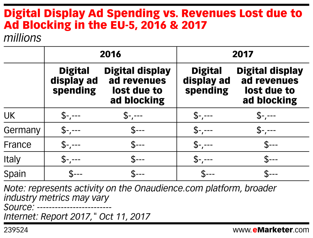 Digital Display Ad Spending vs. Revenues Lost due to Ad Blocking in the EU-5, 2016 & 2017 (millions)