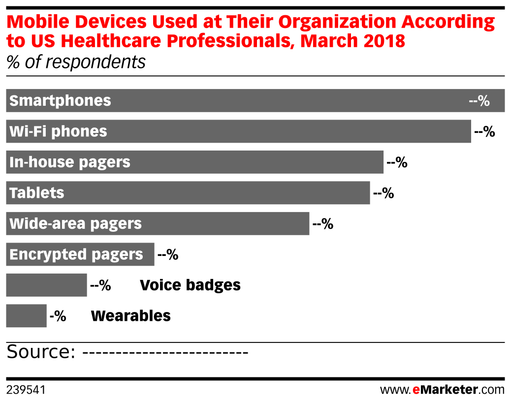 Mobile Devices Used at Their Organization According to US Healthcare Professionals, March 2018 (% of respondents)