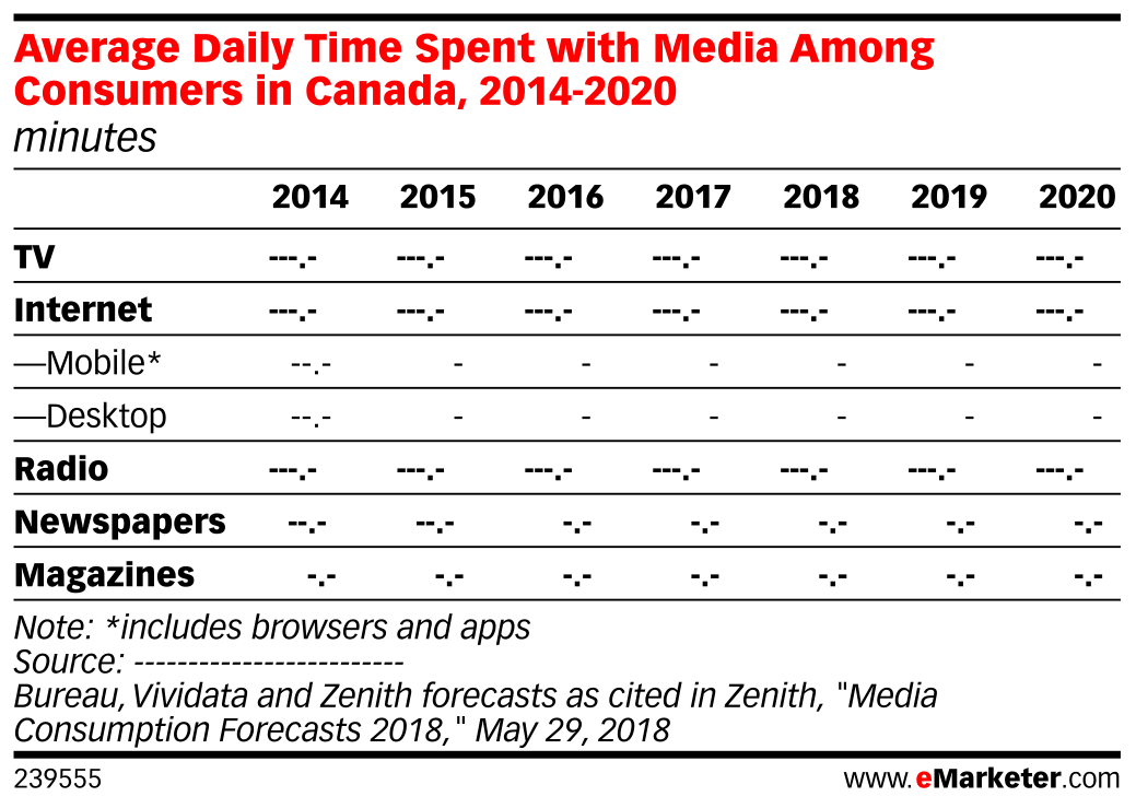 Average Daily Time Spent with Media Among Consumers in Canada, 2014-2020 (minutes)