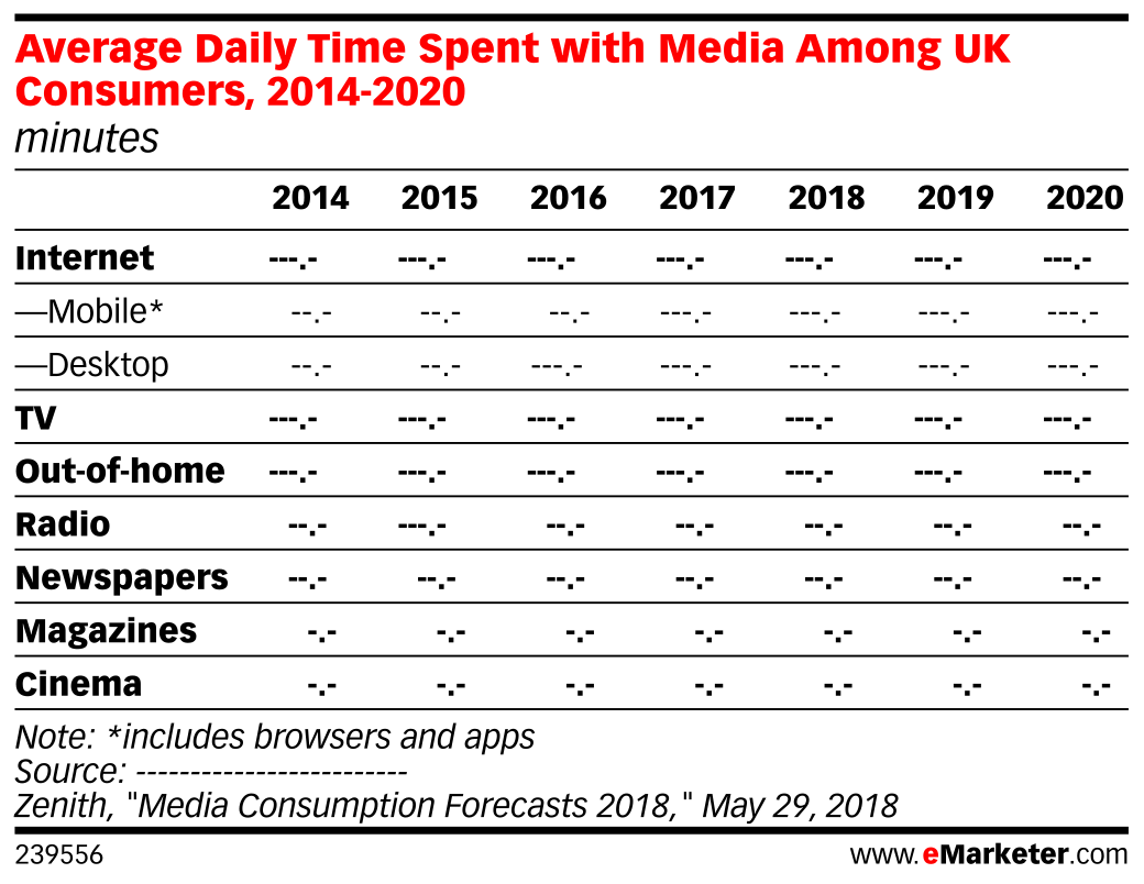 Average Daily Time Spent with Media Among UK Consumers, 2014-2020 (minutes)