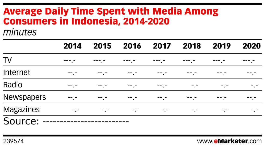 Average Daily Time Spent with Media Among Consumers in Indonesia, 2014-2020 (minutes)