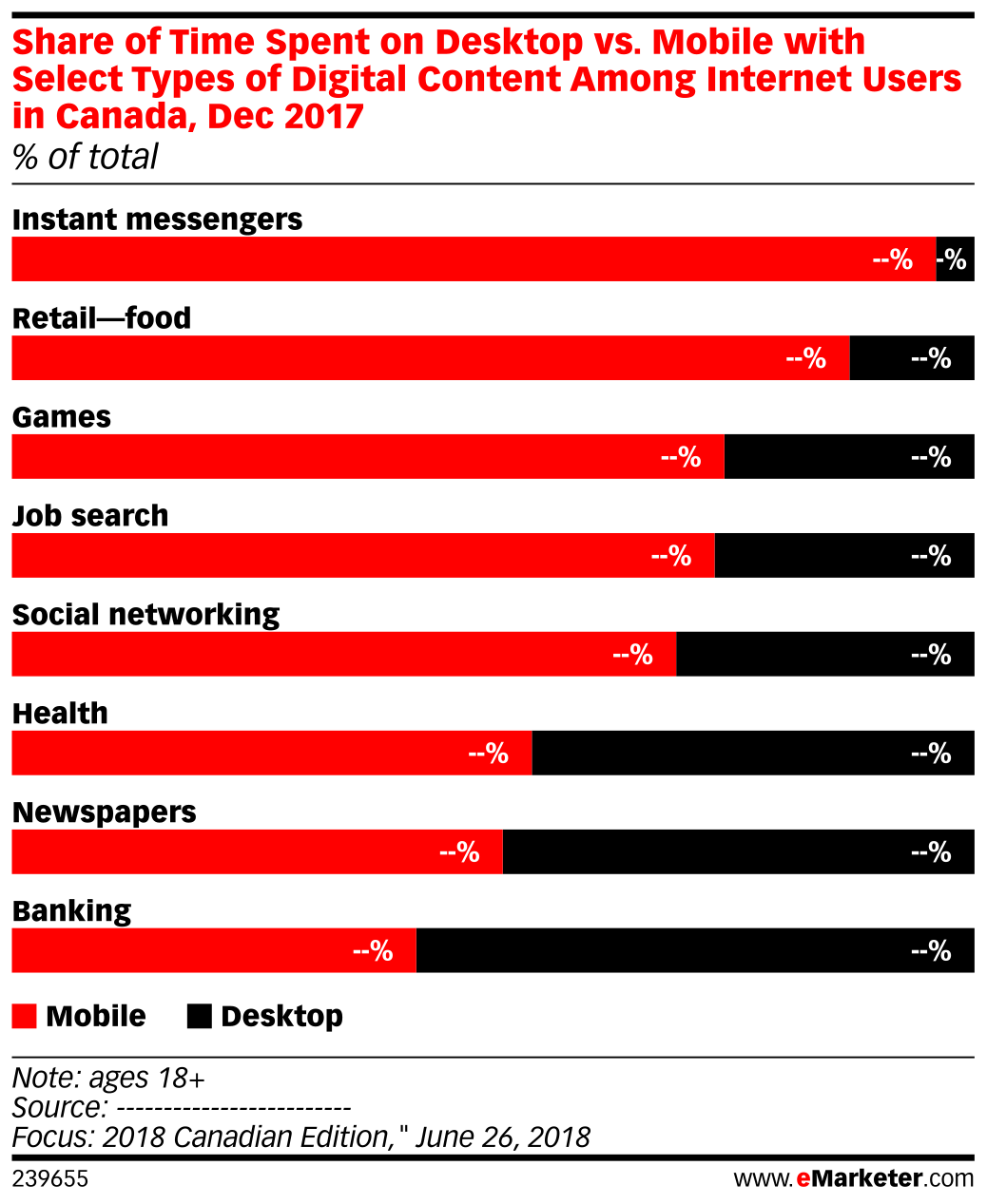 Share of Time Spent on Desktop vs. Mobile with Select Types of Digital Content Among Internet Users in Canada, Dec 2017 (% of total)