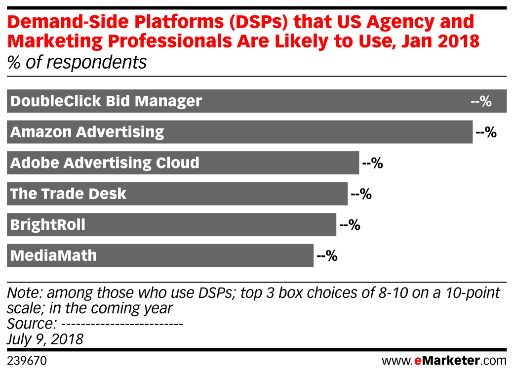 Demand-Side Platforms (DSPs) that US Agency and Marketing Professionals Are Likely to Use, Jan 2018 (% of respondents)