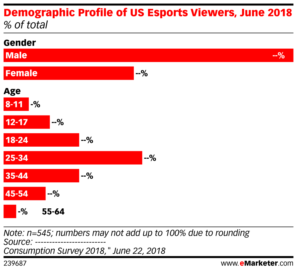 Demographic Profile of US Esports Viewers, June 2018 (% of total)