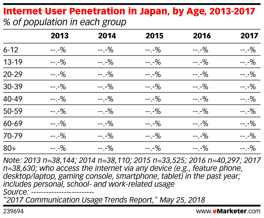 Internet User Penetration in Japan, by Age, 2013-2017 (% of population in each group)