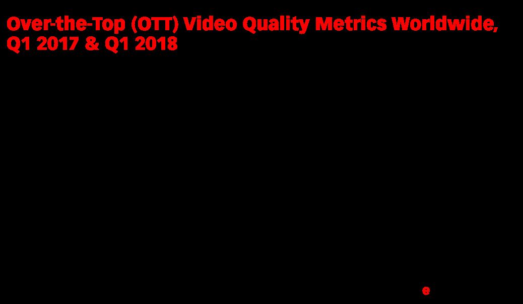 Over-the-Top (OTT) Video Quality Metrics Worldwide, Q1 2017 & Q1 2018