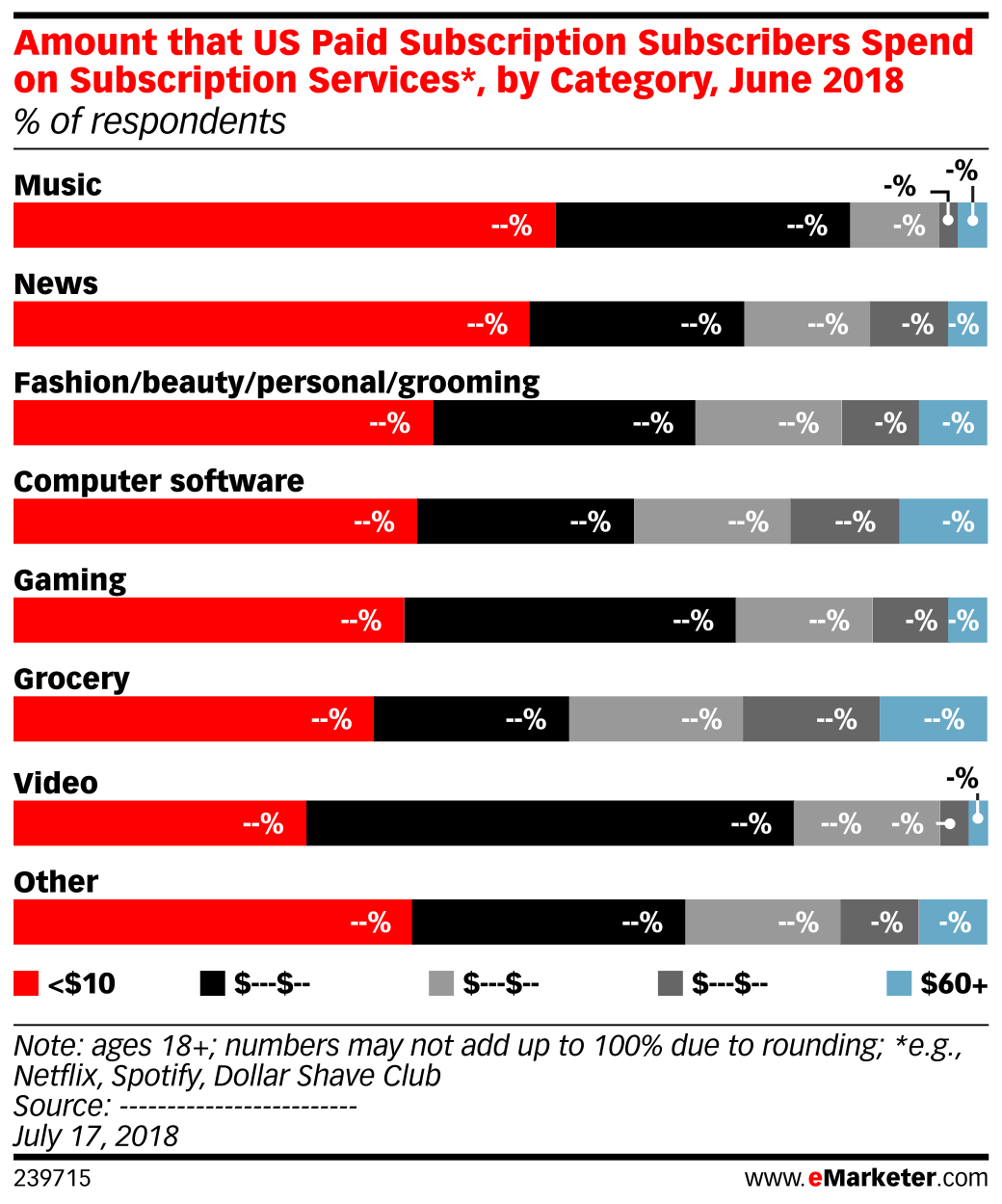 Amount that US Paid Subscription Subscribers Spend on Subscription Services*, by Category, June 2018 (% of respondents)