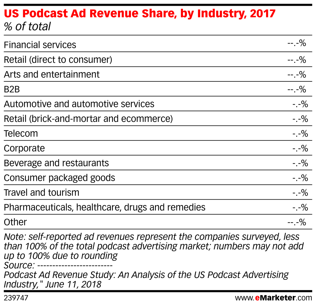 US Podcast Ad Revenue Share, by Industry, 2017 (% of total)