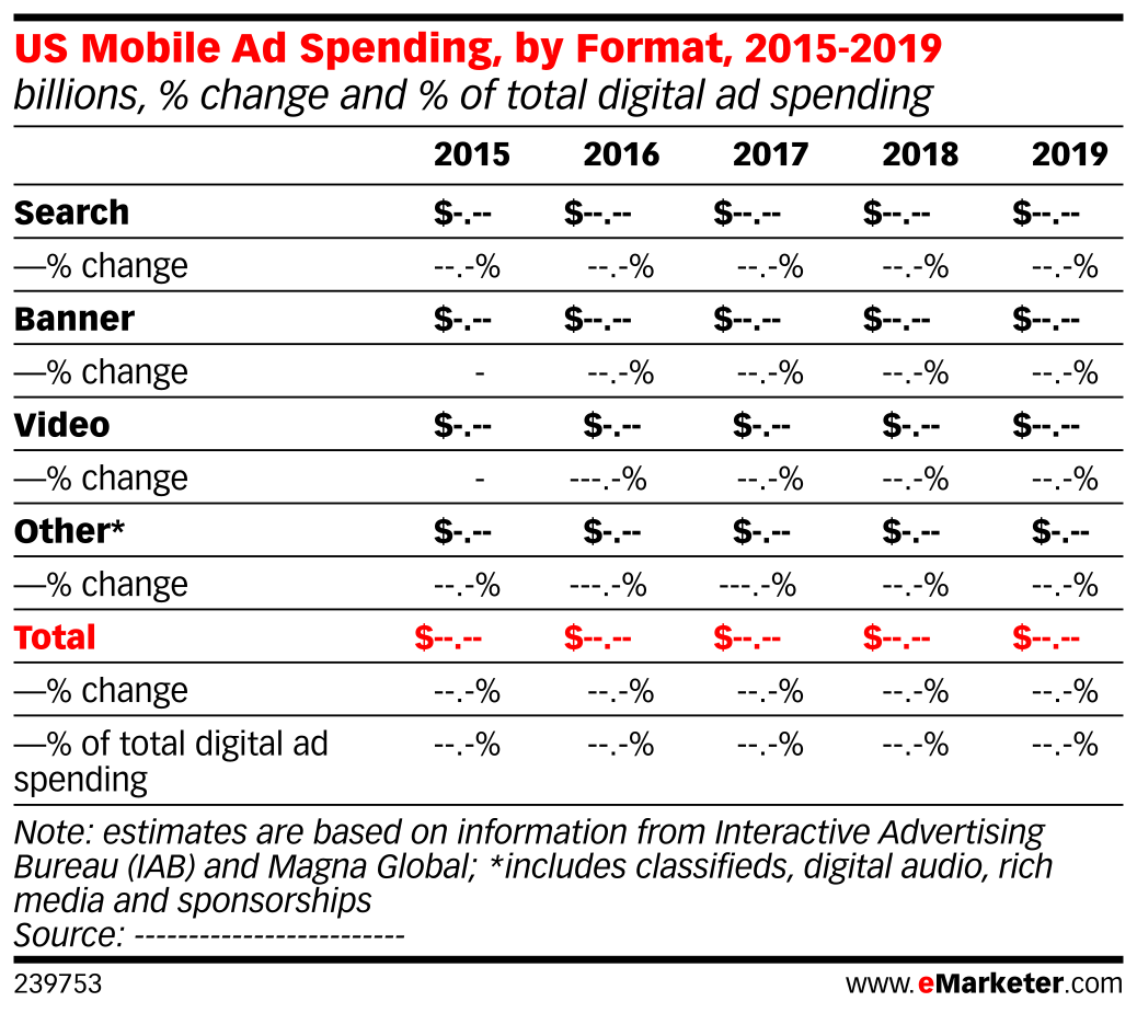 US Mobile Ad Spending, by Format, 2015-2019 (billions, % change and % of total digital ad spending)