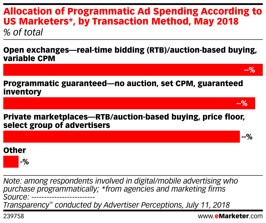 Allocation of Programmatic Ad Spending According to US Marketers*, by Transaction Method, May 2018 (% of total)