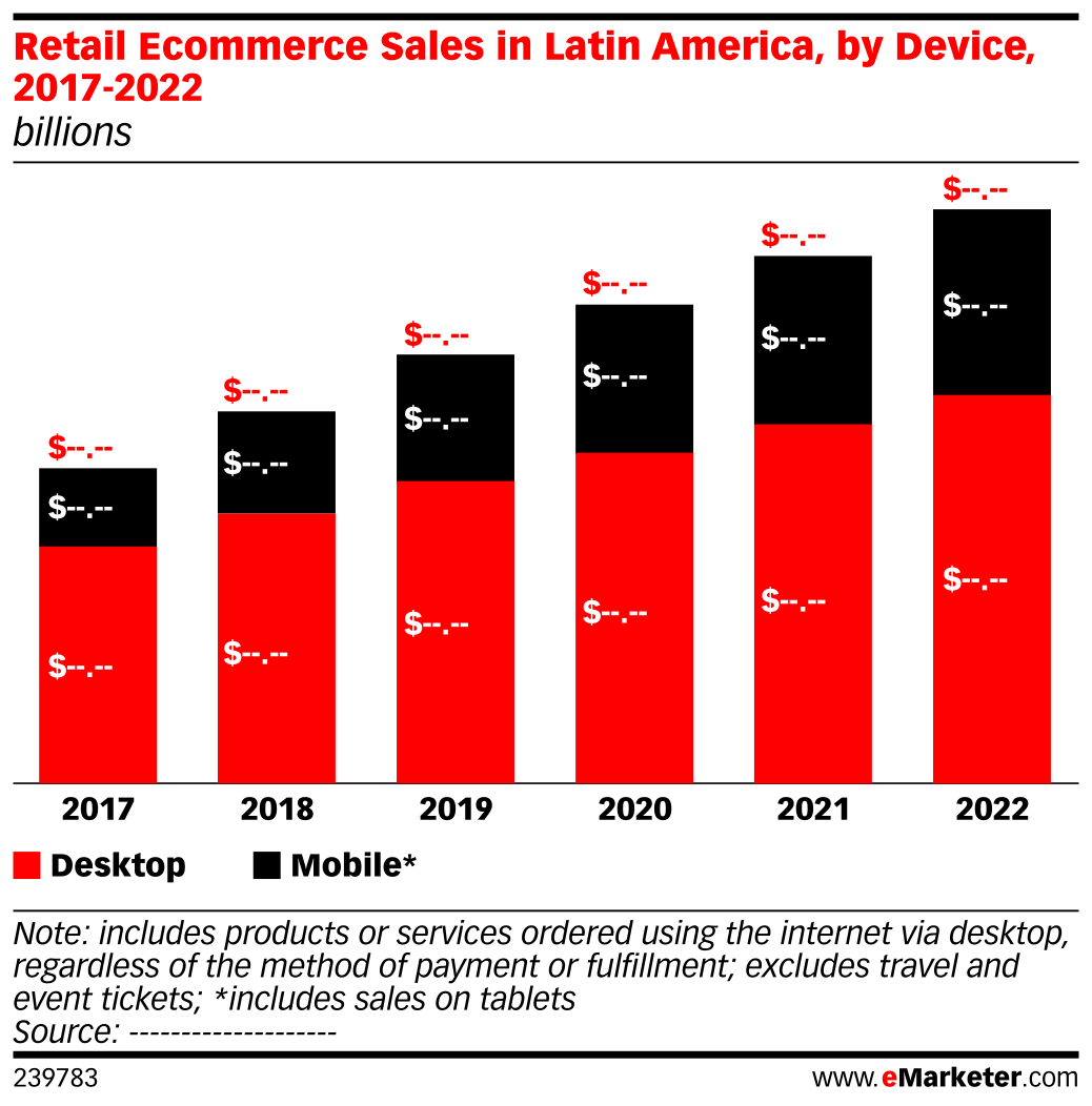 Retail Ecommerce Sales in Latin America, by Device, 2017-2022 (billions)