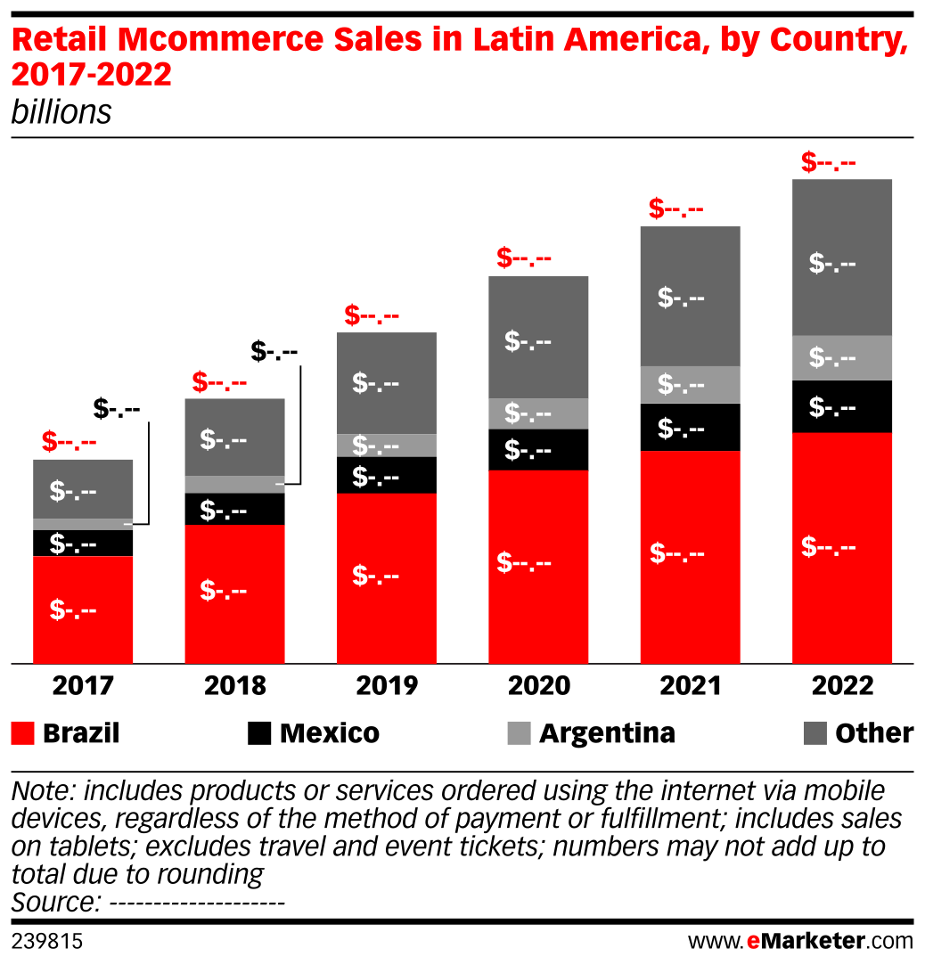Retail Mcommerce Sales in Latin America, by Country, 2017-2022 (billions)