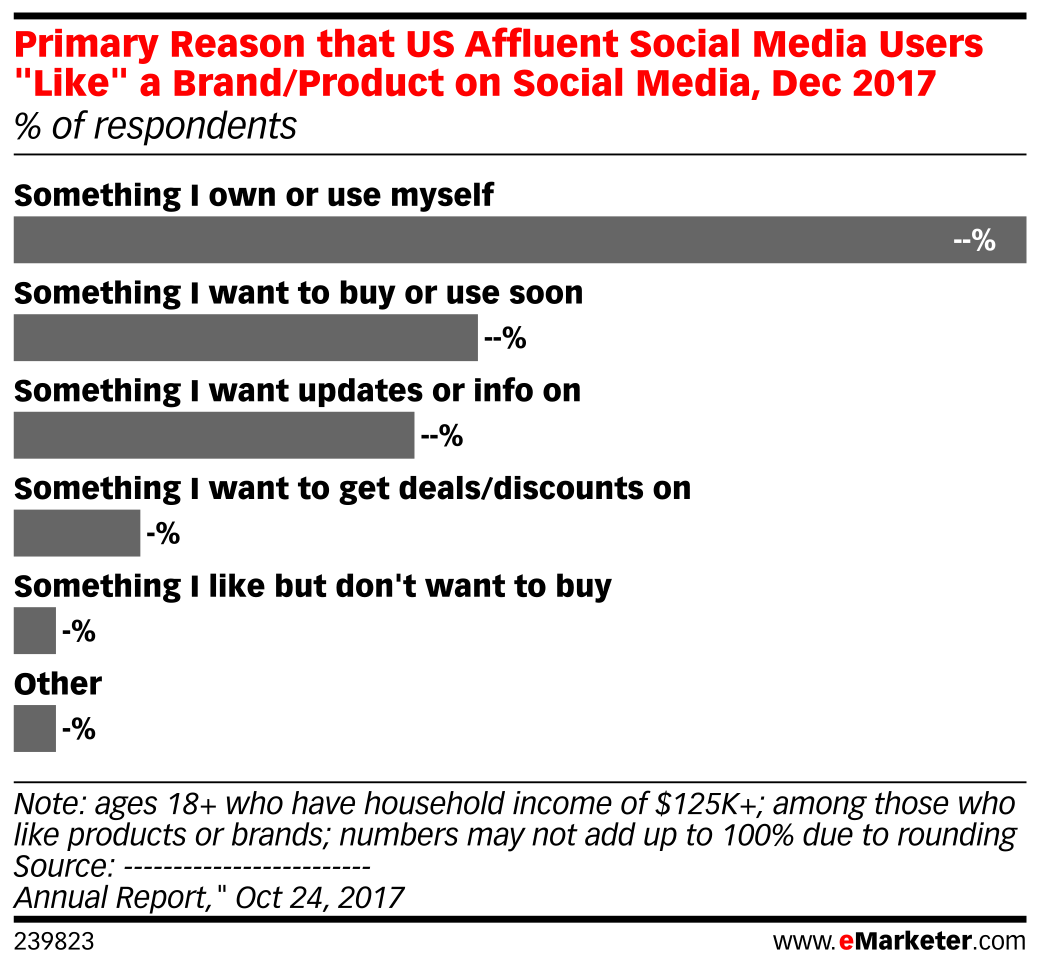 Primary Reason that US Affluent Social Media Users