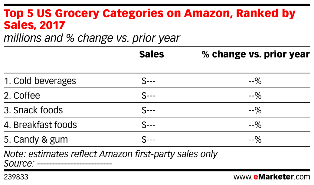 Top 5 US Grocery Categories on Amazon, Ranked by Sales, 2017 (millions and % change vs. prior year)