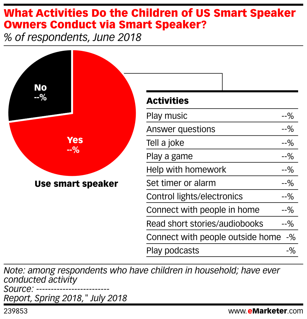 What Activities Do the Children of US Smart Speaker Owners Conduct via Smart Speaker? (% of respondents, June 2018)
