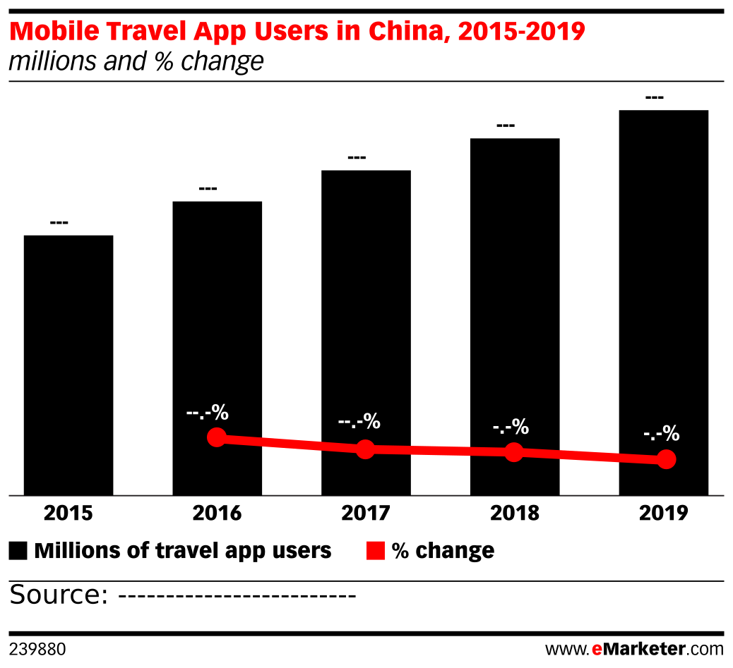 Mobile Travel App Users in China, 2015-2019 (millions and % change)