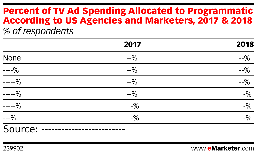 Percent of TV Ad Spending Allocated to Programmatic According to US Agencies and Marketers, 2017 & 2018 (% of respondents)