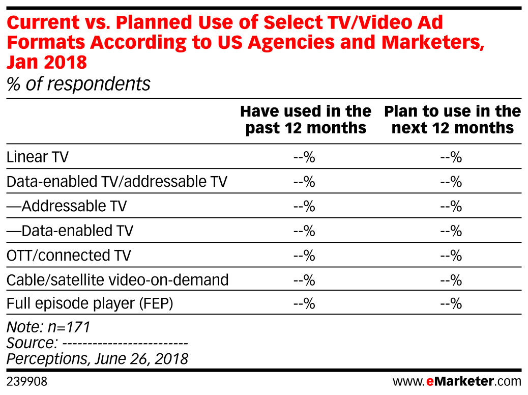 Current vs. Planned Use of Select TV/Video Ad Formats According to US Agencies and Marketers, Jan 2018 (% of respondents)