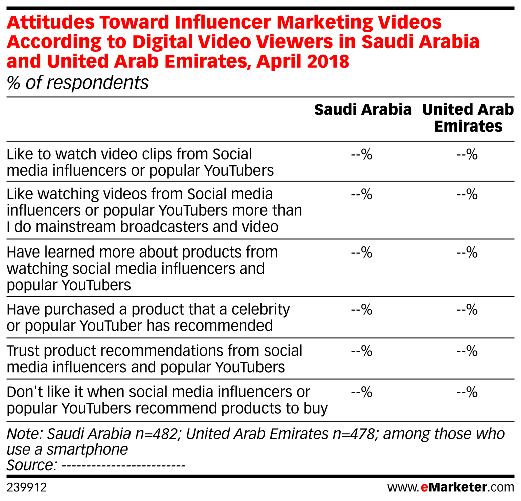 Attitudes Toward Influencer Marketing Videos According to Digital Video Viewers in Saudi Arabia and United Arab Emirates, April 2018 (% of respondents)