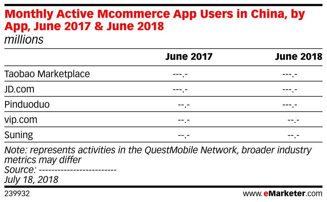 Monthly Active Mcommerce App Users in China, by App, June 2017 & June 2018 (millions)