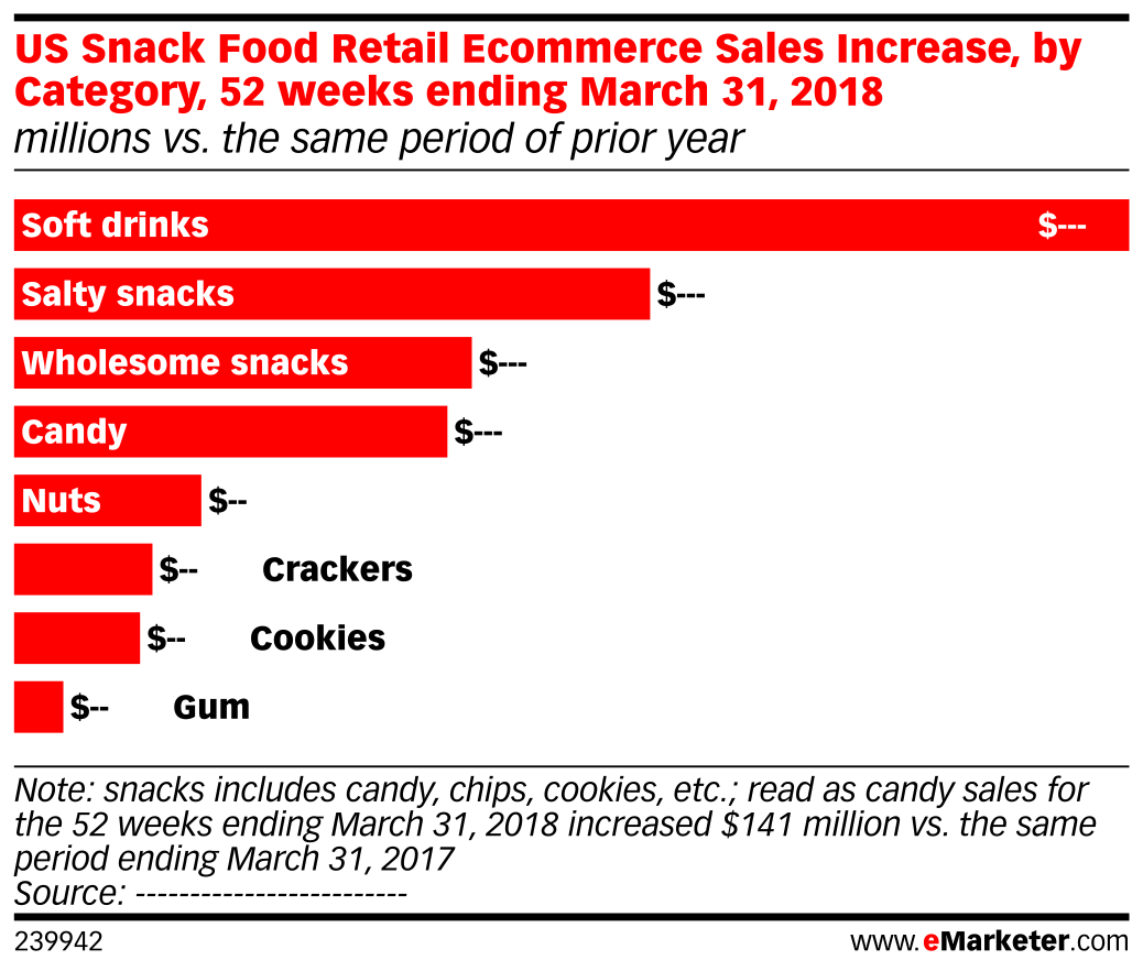 US Snack Food Retail Ecommerce Sales Increase, by Category, 52 weeks ending March 31, 2018 (millions vs. the same period of prior year)