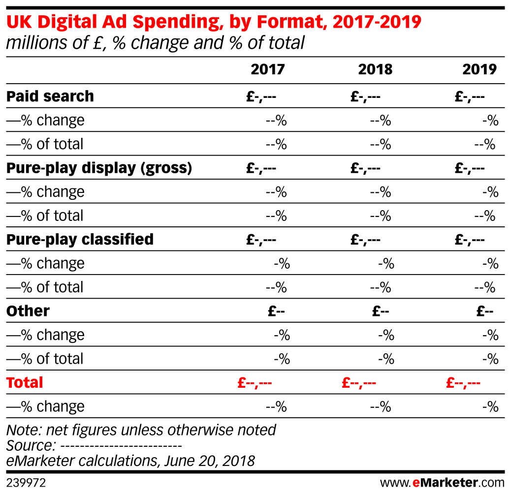 UK Digital Ad Spending, by Format, 2017-2019 (millions of £, % change and % of total)