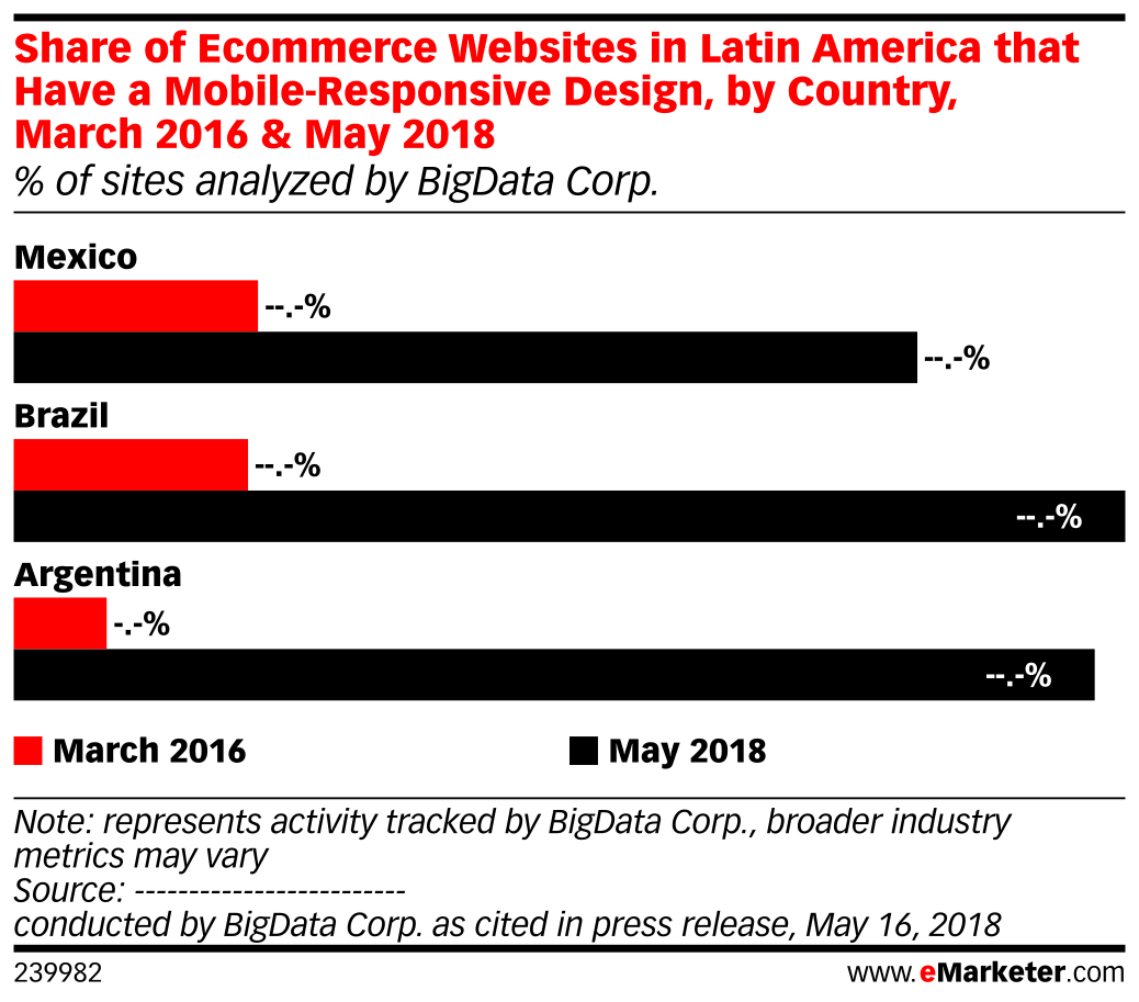 Share of Ecommerce Websites in Latin America that Have a Mobile-Responsive Design, by Country, March 2016 & May 2018 (% of sites analyzed by BigData Corp.)