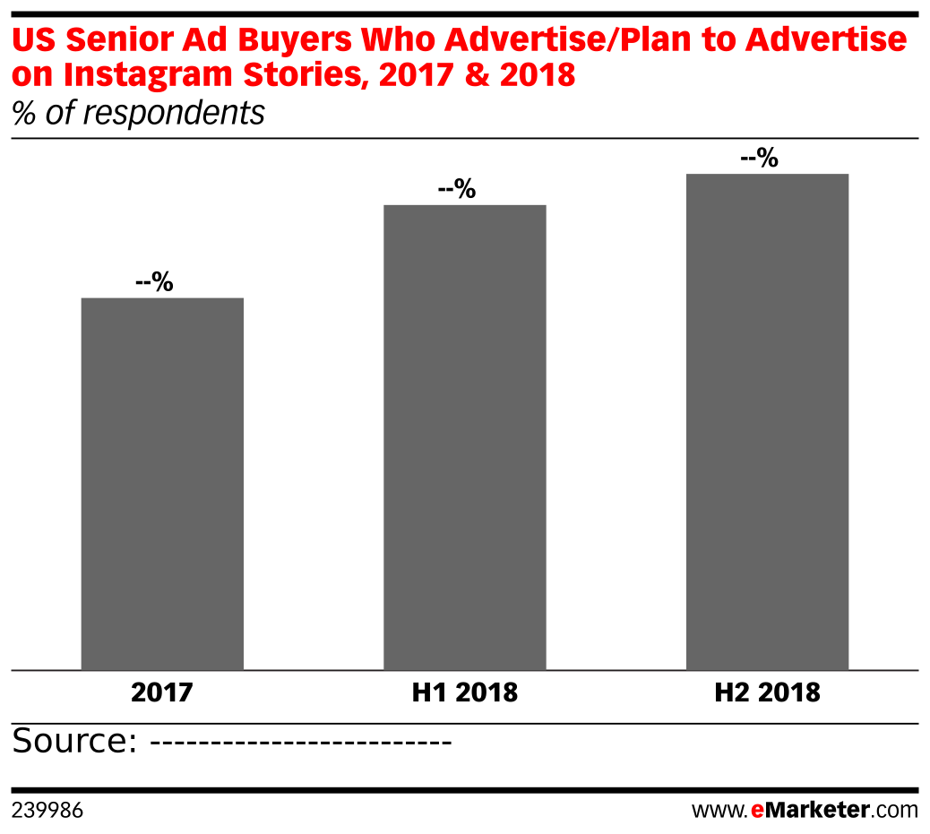 US Senior Ad Buyers Who Advertise/Plan to Advertise on Instagram Stories, 2017 & 2018 (% of respondents)