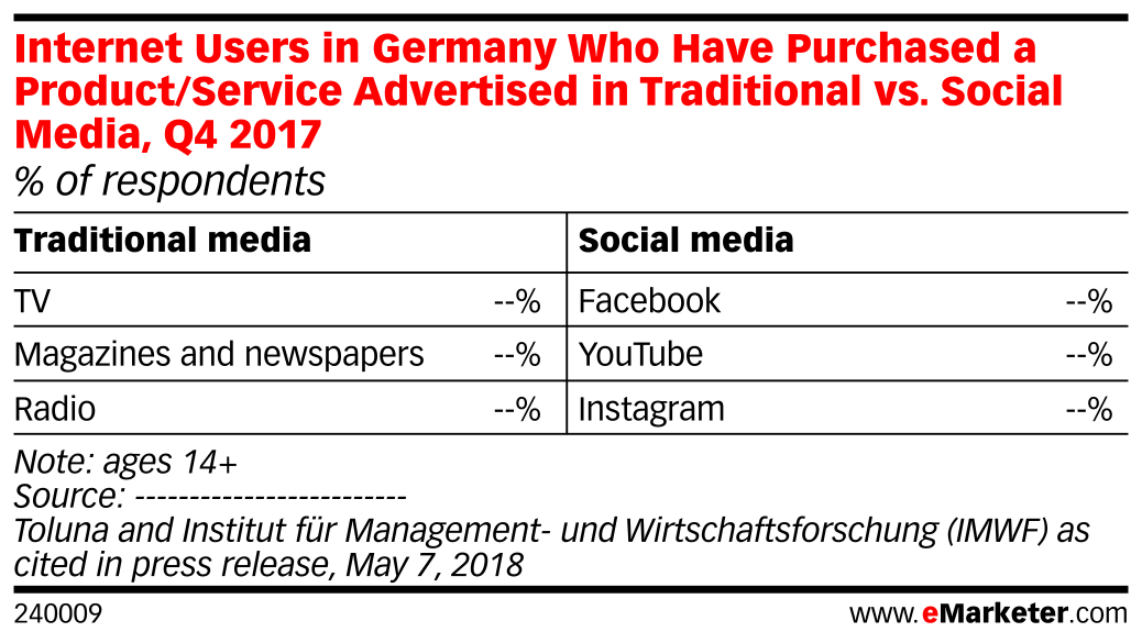 Internet Users in Germany Who Have Purchased a Product/Service Advertised in Traditional vs. Social Media, Q4 2017 (% of respondents)