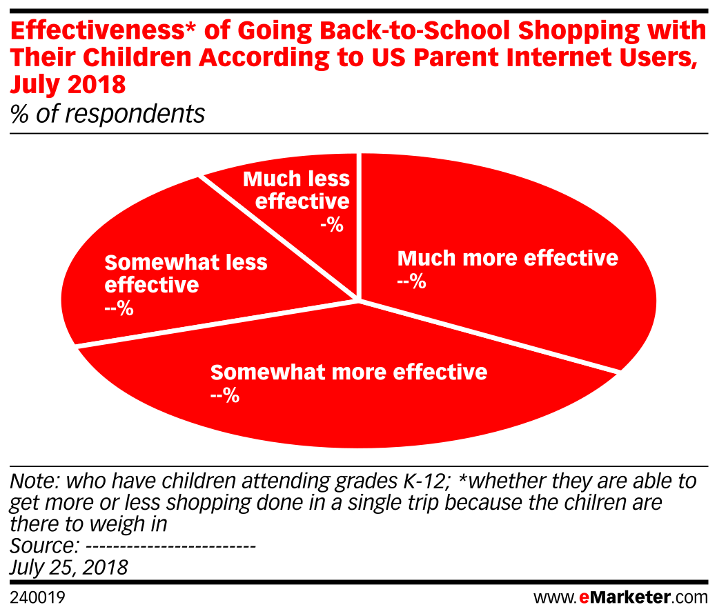 Effectiveness* of Going Back-to-School Shopping with Their Children According to US Parent Internet Users, July 2018 (% of respondents)
