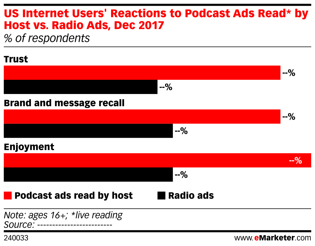US Internet Users' Reactions to Podcast Ads Read* by Host vs. Radio Ads, Dec 2017 (% of respondents)