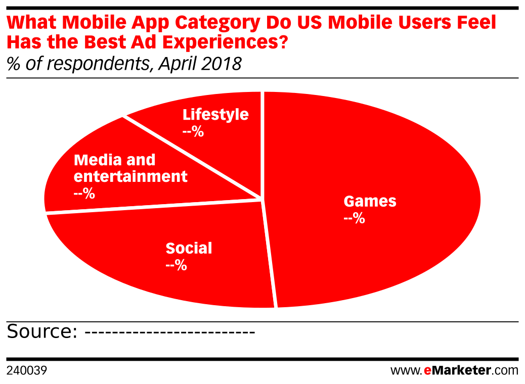 What Mobile App Category Do US Mobile Users Feel Has the Best Ad Experiences? (% of respondents, April 2018)