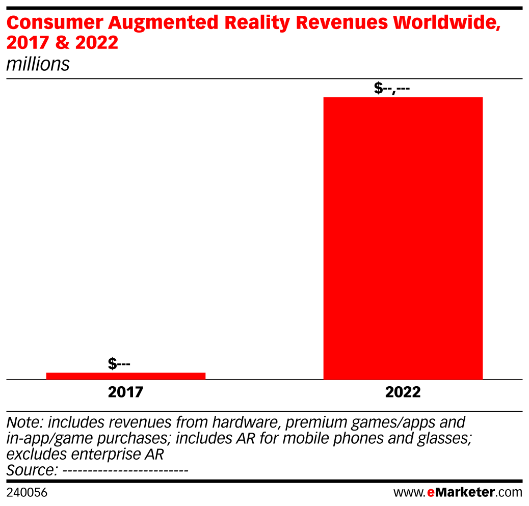 Consumer Augmented Reality Revenues Worldwide, 2017 & 2022 (millions)