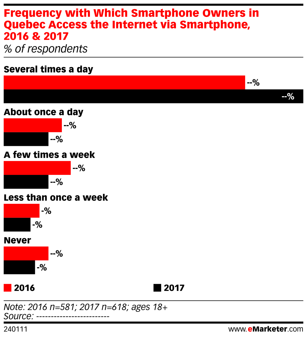 Frequency with Which Smartphone Owners in Quebec Access the