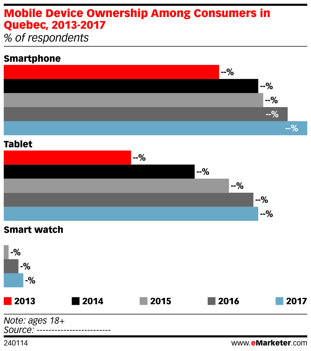 Mobile Device Ownership Among Consumers in Quebec, 2013-2017 (% of respondents)